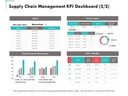 Supply Chain Management Kpi Dashboard Business Ppt Powerpoint Presentation Summary Maker