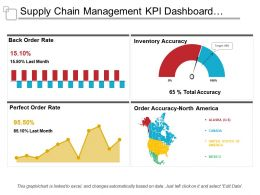 Supply Chain Management Kpi Dashboard Showing Back Order Rate And Order Accuracy