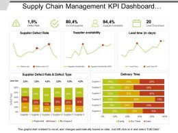 Supply Chain Management Kpi Dashboard Showing Defect Rate And Delivery Time