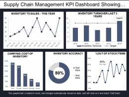 Supply Chain Management Kpi Dashboard Showing Inventory Accuracy And Turnover