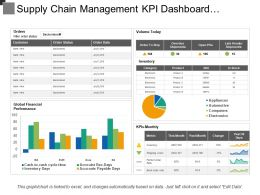 Supply Chain Management Kpi Dashboard Showing Order Status Volume And Inventory