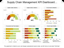 Supply Chain Management Kpi Dashboard Showing Procurement Vs Utilization
