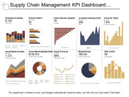 Supply Chain Management Kpi Dashboard Showing Quarterly Inventory And Asset Turnover