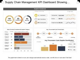 Supply Chain Management Kpi Dashboard Showing Supplier Compliance Stats