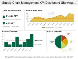 Supply Chain Management Kpi Dashboard Showing Units Per Transaction