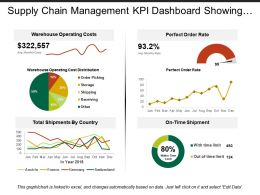 Supply Chain Management Kpi Dashboard Showing Warehouse Operating Costs