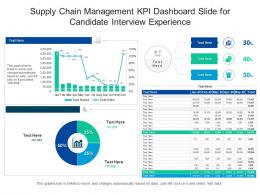 Supply Chain Management Kpi Dashboard Slide For Candidate Interview Experience Powerpoint Template