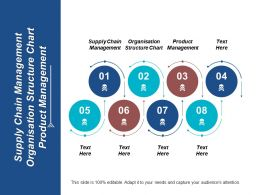 Supply Chain Management Organisation Structure Chart Product Management Cpb