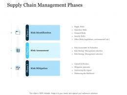 Supply Chain Management Phases Management Stages Of Supply Chain Management Ppt Images