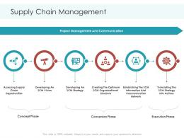 Supply Chain Management Planning And Forecasting Of Supply Chain Management Ppt Download