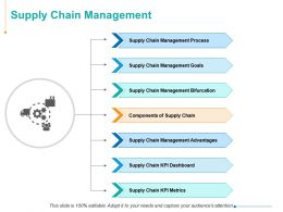 Supply Chain Management Ppt Powerpoint Presentation Visual Aids