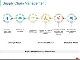 Supply Chain Management Ppt Visual Aids Layouts