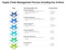 Supply Chain Management Process Including Key Actions