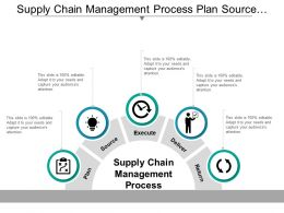 Supply Chain Management Process Plan Source Execute Deliver And Return