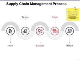 Supply Chain Management Process Ppt Sample Presentations