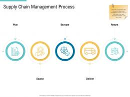 Supply Chain Management Process Supply Chain Management And Procurement Ppt Pictures