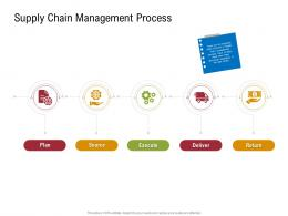 Supply Chain Management Process Sustainable Supply Chain Management Ppt Formats