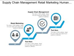 Supply Chain Management Retail Marketing Human Resource Planning Cpb
