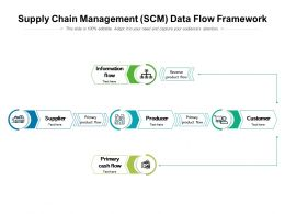 Supply Chain Management SCM Data Flow Framework