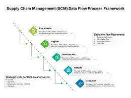 Supply Chain Management SCM Data Flow Process Framework