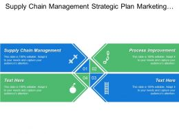 Supply Chain Management Strategic Plan Marketing Development Process Improvement