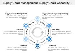 Supply Chain Management Supply Chain Capability Delivery Timeline