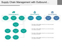 Supply Chain Management With Outbound Inbound And Internal Logistics
