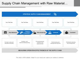 Supply Chain Management With Raw Material Production Manufacturing And Channel