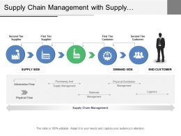Supply Chain Management With Supply Demand Side And End Customer
