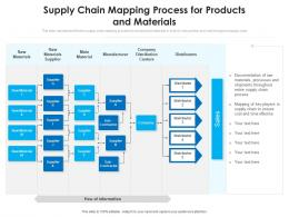 Supply Chain Mapping Process For Products And Materials