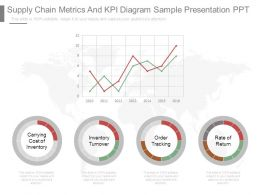 Supply Chain Metrics And Kpi Diagram Sample Presentation Ppt