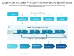 Supply Chain Model With Continuous Improvement Process