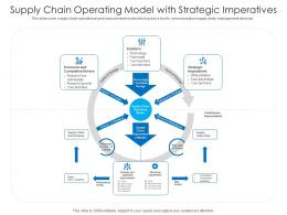 Supply Chain Operating Model With Strategic Imperatives
