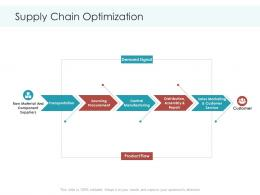 Supply Chain Optimization Planning And Forecasting Of Supply Chain Management Ppt Sample