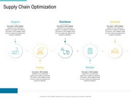 Supply Chain Optimization Supplier Supply Chain Management And Procurement Ppt Summary