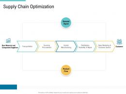 Supply Chain Optimization Supply Chain Management And Procurement Ppt Brochure