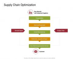 Supply Chain Optimization Sustainable Supply Chain Management Ppt Brochure