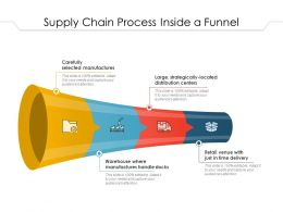 Supply Chain Process Inside A Funnel