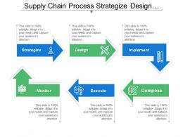Supply Chain Process Strategize Design Implement Compose And Execute