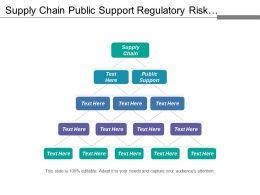 Supply Chain Public Support Regulatory Risk Workforce Efficiency