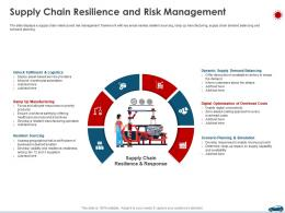Supply Chain Resilience And Risk Management Ppt Demonstration