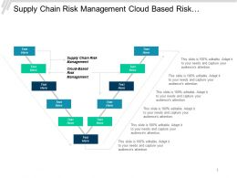 Supply Chain Risk Management Cloud Based Risk Management Cpb