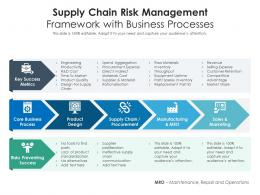 Supply Chain Risk Management Framework With Business Processes