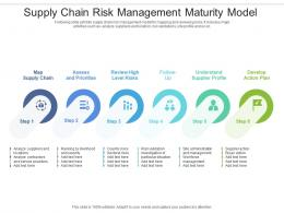 Supply Chain Risk Management Maturity Model
