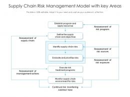 Supply Chain Risk Management Model With Key Areas
