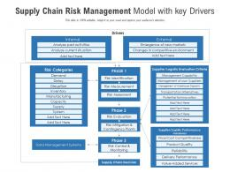 Supply Chain Risk Management Model With Key Drivers