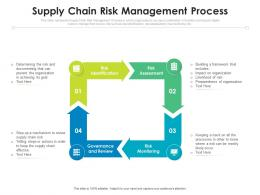 Supply Chain Risk Management Process