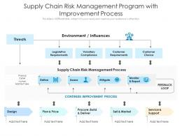 Supply Chain Risk Management Program With Improvement Process