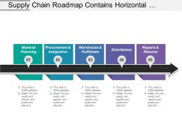 supply_chain_roadmap_contains_horizontal_planning_warehouse_repairs_and_distribution_Slide01