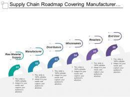Supply Chain Roadmap Covering Manufacturer Distributor Wholesaler And End User